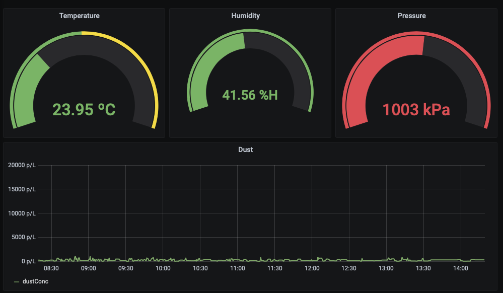 Grafana Dashboard with Temperature, Humidity, and Pressure